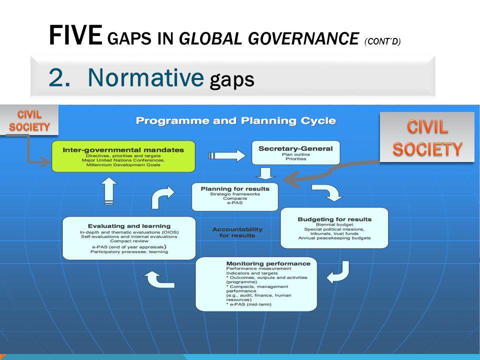 FIVE GAPS IN GLOBAL GOVERNANCE (CONTD) 2.Normative gaps 28/11/2012 ©TBC GLOBAL GOVERNANCE- POORLY DONE AND POORLY UNDERSTOOD 30