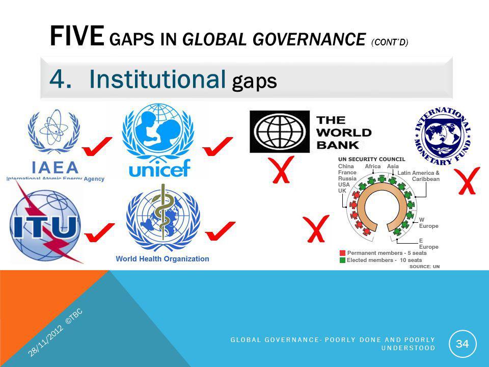 FIVE GAPS IN GLOBAL GOVERNANCE (CONTD) 4.Institutional gaps 28/11/2012 ©TBC GLOBAL GOVERNANCE- POORLY DONE AND POORLY UNDERSTOOD 34