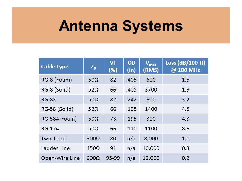 Antenna Systems Cable TypeZ0Z0 VF (%) OD (in) V max (RMS) Loss (dB/100 ft) @ 100 MHz RG-8 (Foam)50Ω82.4056001.5 RG-8 (Solid)52Ω66.40537001.9 RG-8X50Ω8