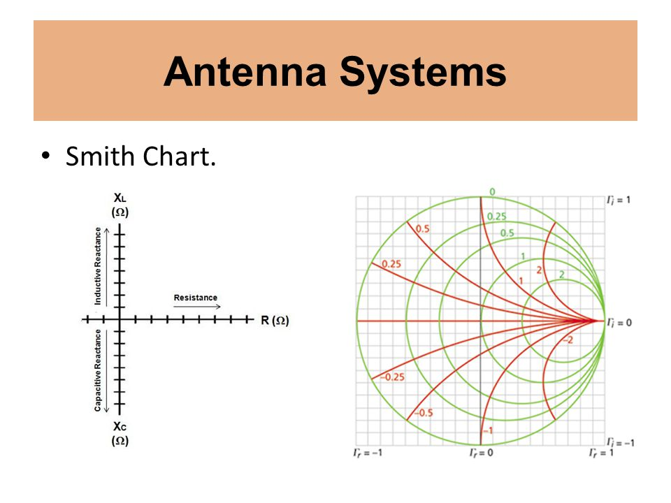 Antenna Systems Smith Chart.