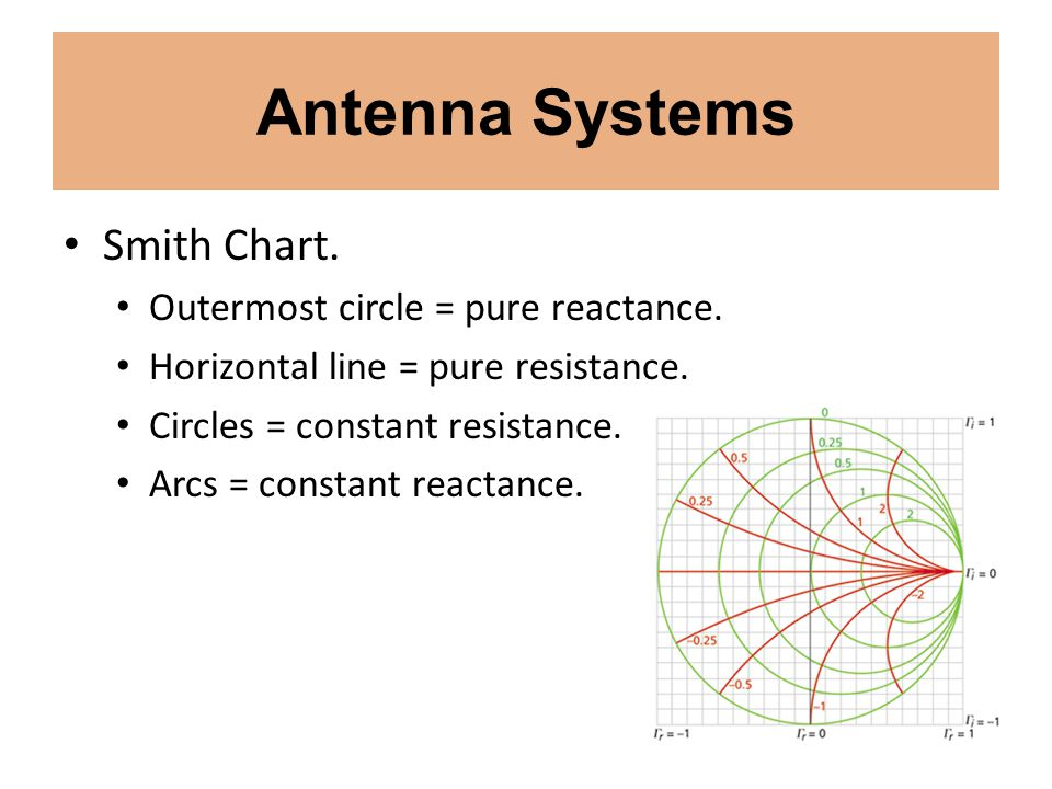 Antenna Systems Smith Chart. Outermost circle = pure reactance. Horizontal line = pure resistance. Circles = constant resistance. Arcs = constant reac
