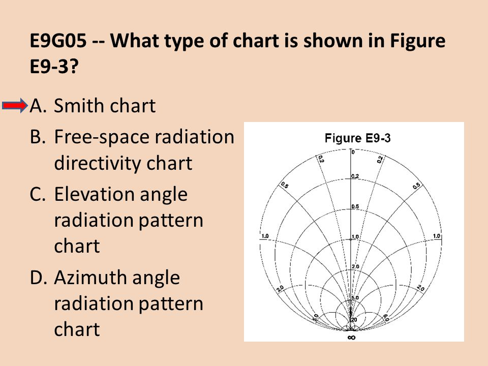 E9G05 -- What type of chart is shown in Figure E9-3? A.Smith chart B.Free-space radiation directivity chart C.Elevation angle radiation pattern chart