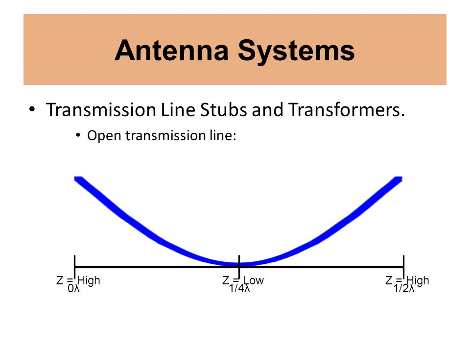 Antenna Systems Transmission Line Stubs and Transformers. Open transmission line: Z = High Z = Low 0λ0λ1/4λ1/2λ