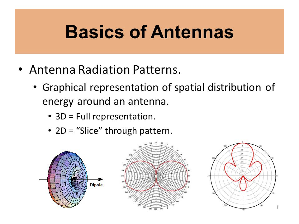 Basics of Antennas Antenna Radiation Patterns. Graphical representation of spatial distribution of energy around an antenna. 3D = Full representation.