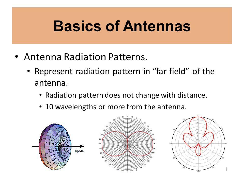 Basics of Antennas Antenna Radiation Patterns. Represent radiation pattern in far field of the antenna. Radiation pattern does not change with distanc