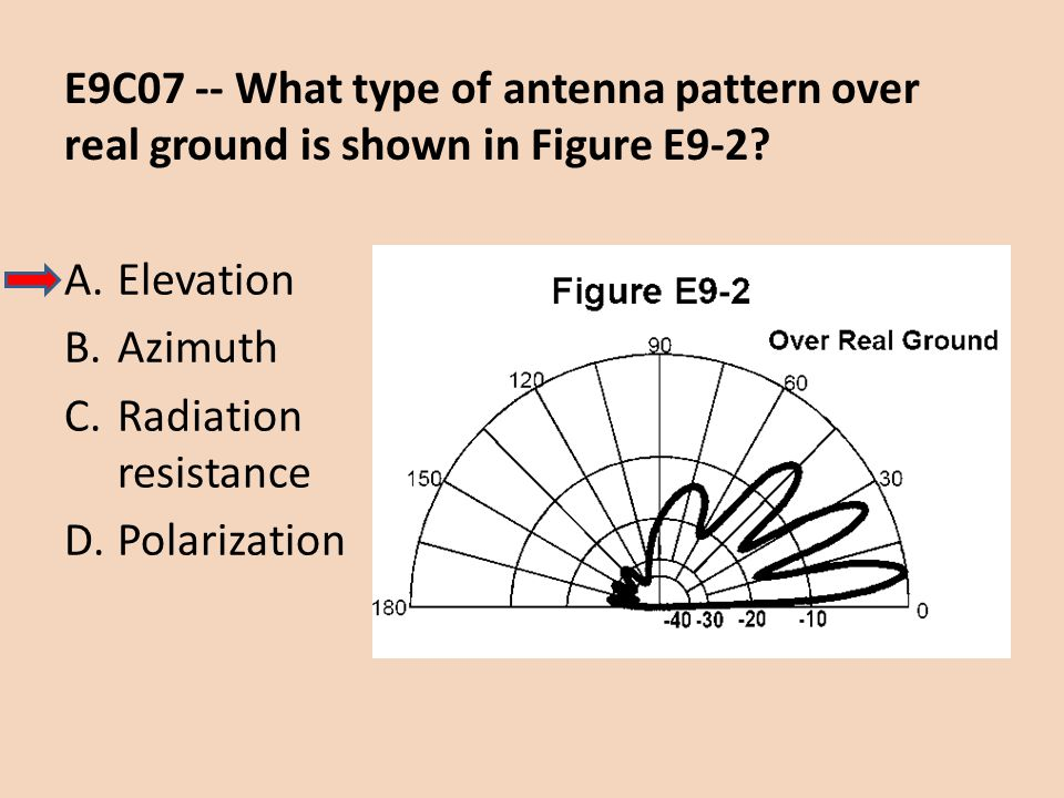 E9C07 -- What type of antenna pattern over real ground is shown in Figure E9-2? A.Elevation B.Azimuth C.Radiation resistance D.Polarization