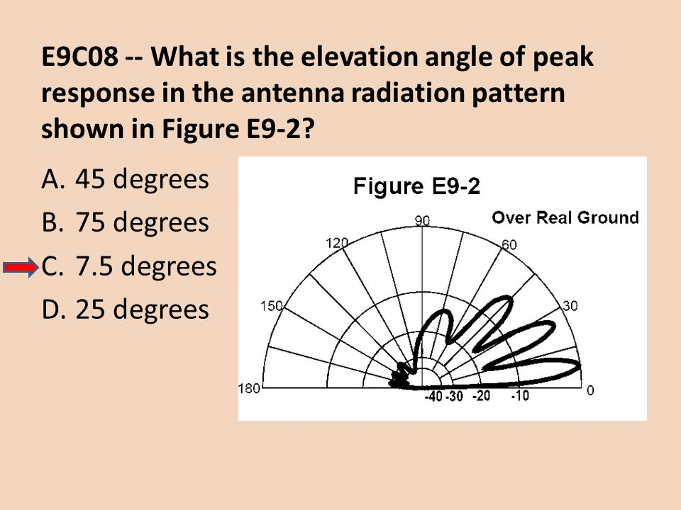E9C08 -- What is the elevation angle of peak response in the antenna radiation pattern shown in Figure E9-2? A.45 degrees B.75 degrees C.7.5 degrees D