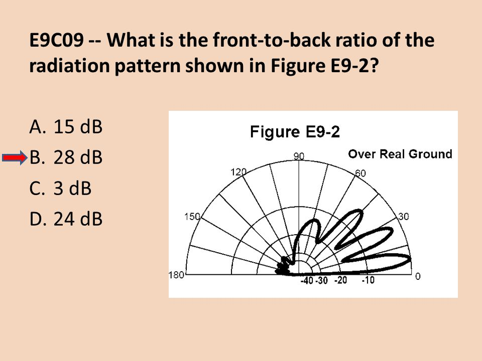 E9C09 -- What is the front-to-back ratio of the radiation pattern shown in Figure E9-2? A.15 dB B.28 dB C.3 dB D.24 dB