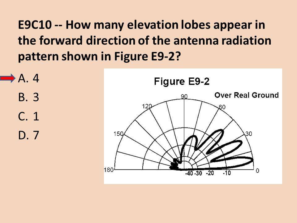 E9C10 -- How many elevation lobes appear in the forward direction of the antenna radiation pattern shown in Figure E9-2? A.4 B.3 C.1 D.7