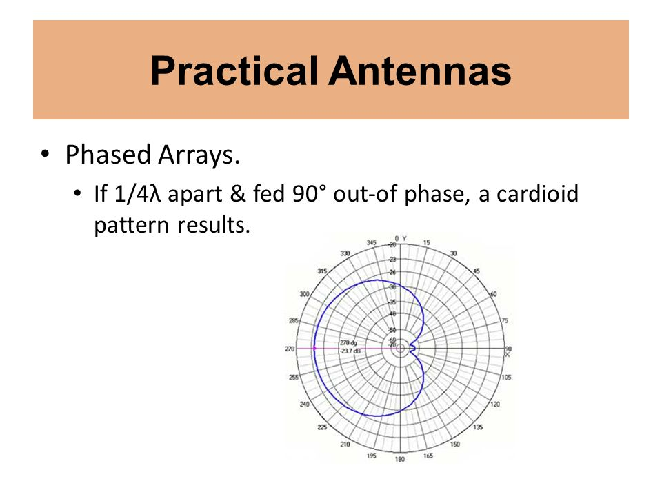 Practical Antennas Phased Arrays. If 1/4λ apart & fed 90° out-of phase, a cardioid pattern results.