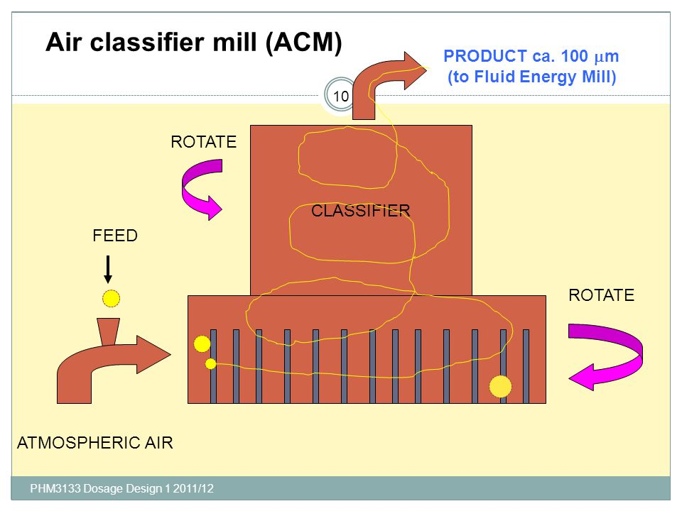 PHM3133 Dosage Design 1 2011/12 Air classifier mill (ACM) CLASSIFIER FEED ATMOSPHERIC AIR ROTATE PRODUCT ca. 100 m (to Fluid Energy Mill) 10