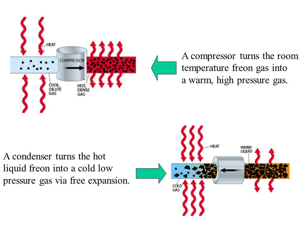 A compressor turns the room temperature freon gas into a warm, high pressure gas. A condenser turns the hot liquid freon into a cold low pressure gas