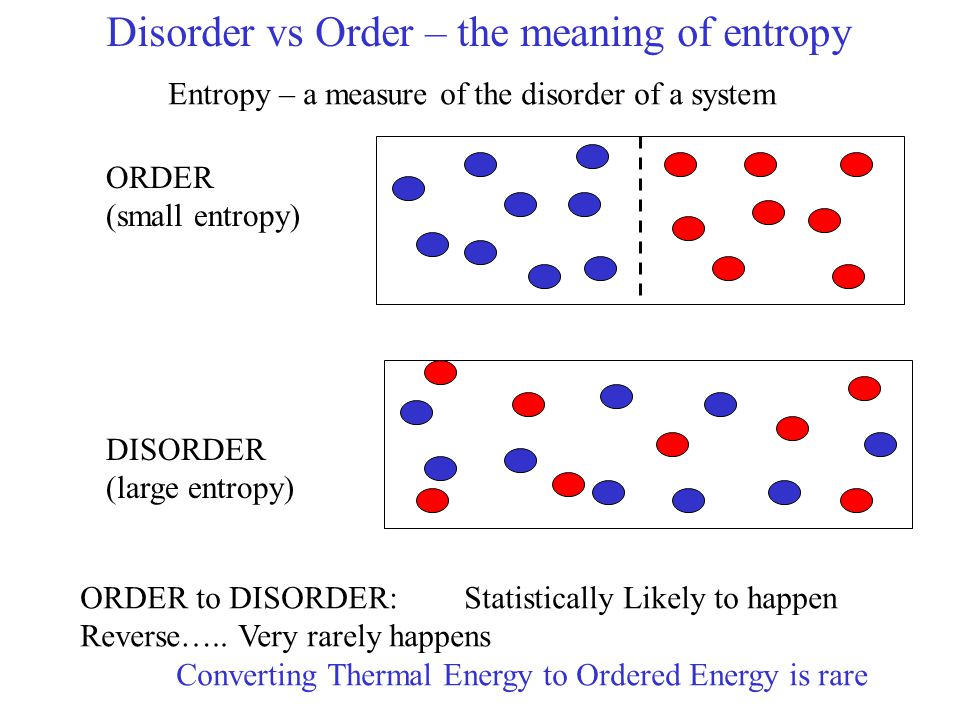 Disorder vs Order – the meaning of entropy ORDER (small entropy) DISORDER (large entropy) ORDER to DISORDER: Statistically Likely to happen Reverse…..
