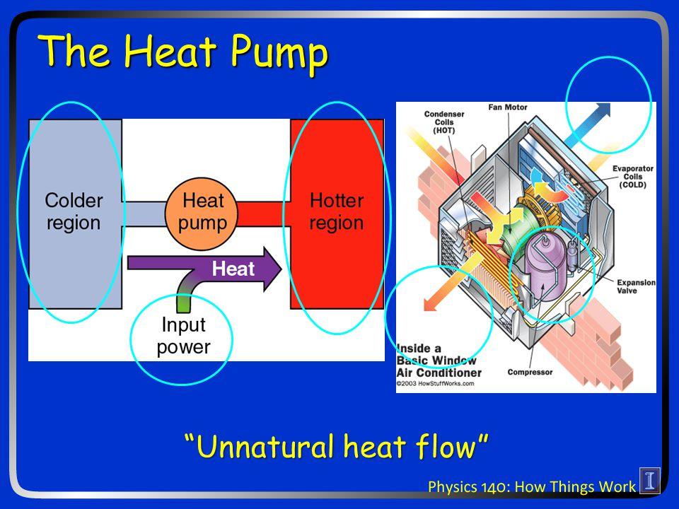 The Heat Pump Unnatural heat flow