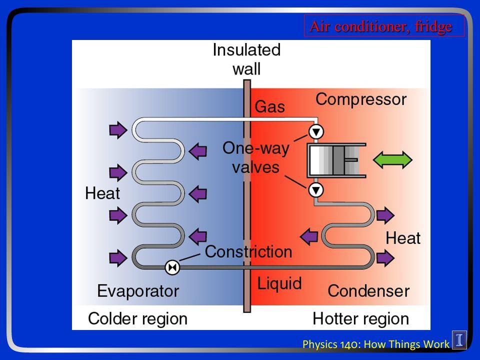 Air conditioner, fridge