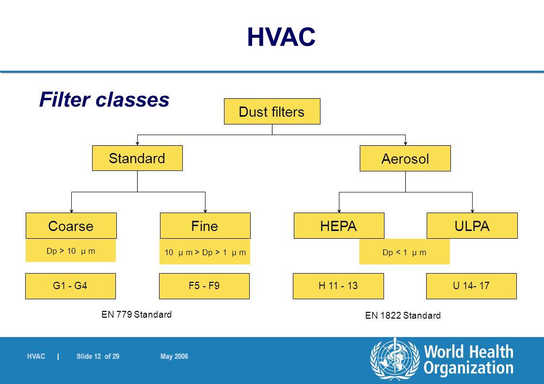 HVAC | Slide 12 of 29 May 2006 Filter classes Dust filters Standard Aerosol FineCoarseULPAHEPA 10 µ m > Dp > 1 µ m Dp > 10 µ m Dp < 1 µ m F5 - F9G1 -