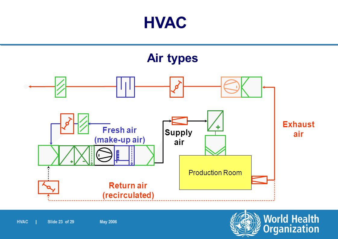 HVAC | Slide 23 of 29 May 2006 + Production Room Exhaust air Return air (recirculated) Fresh air (make-up air) Supply air Air types HVAC