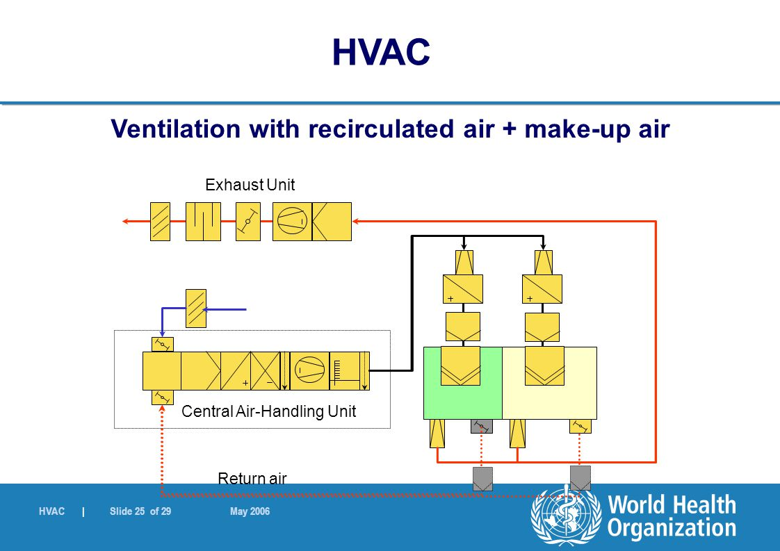 HVAC | Slide 25 of 29 May 2006 Ventilation with recirculated air + make-up air Central Air-Handling Unit Return air Exhaust Unit HVAC