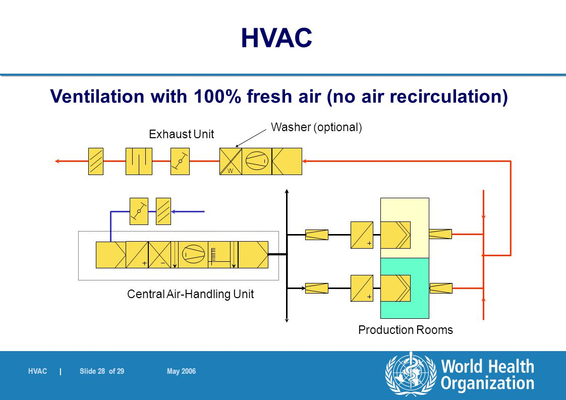 HVAC | Slide 28 of 29 May 2006 Ventilation with 100% fresh air (no air recirculation) W Washer (optional) Central Air-Handling Unit Production Rooms E
