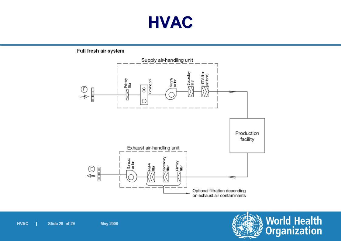 HVAC | Slide 29 of 29 May 2006 HVAC
