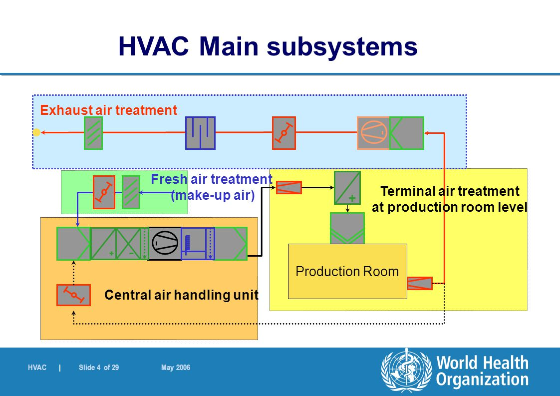 HVAC | Slide 4 of 29 May 2006 + Production Room Exhaust air treatment Central air handling unit Terminal air treatment at production room level Fresh