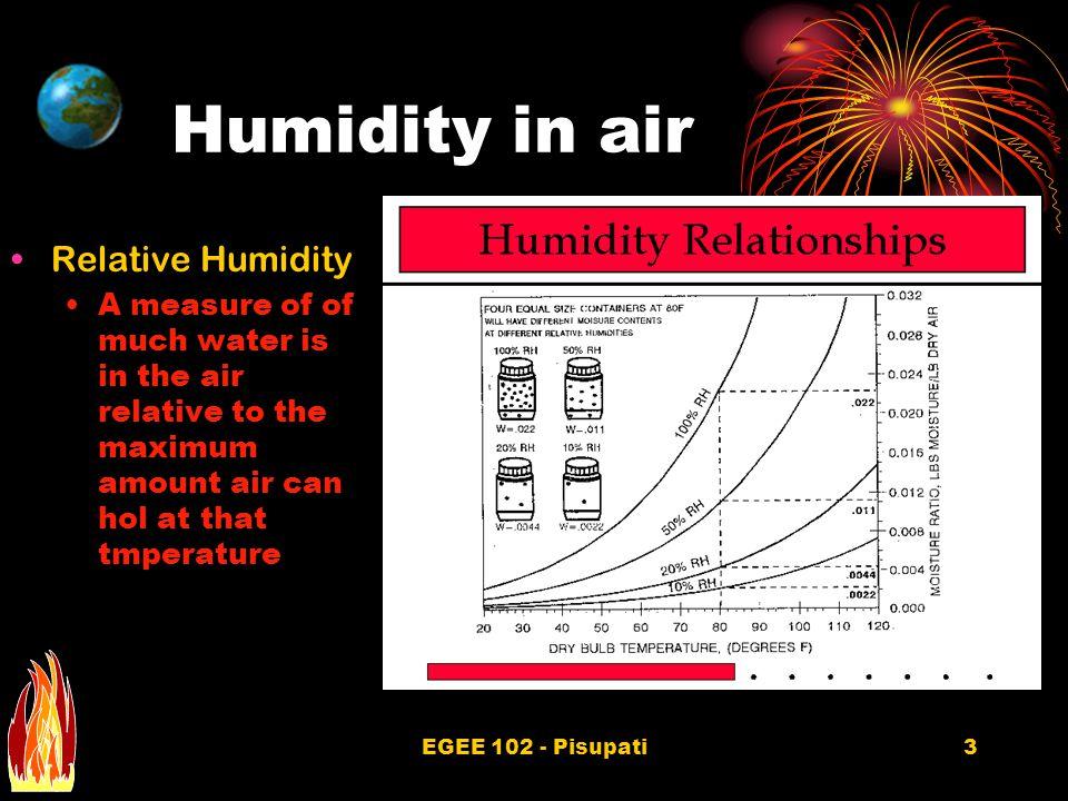 EGEE 102 - Pisupati14 Total Air Conditioning