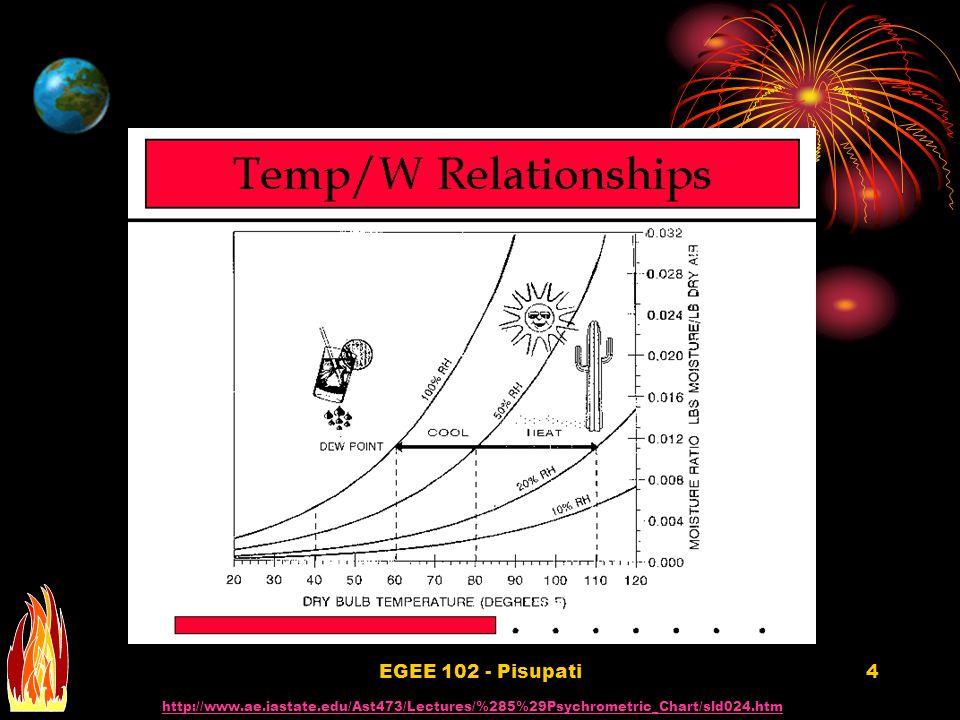 EGEE 102 - Pisupati4 http://www.ae.iastate.edu/Ast473/Lectures/%285%29Psychrometric_Chart/sld024.htm