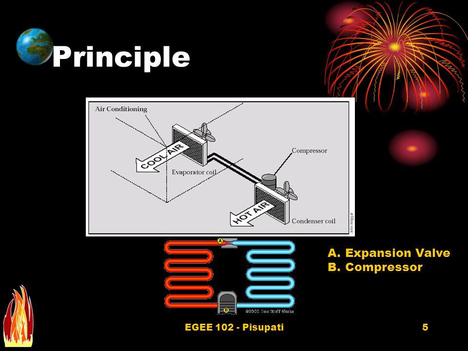 EGEE 102 - Pisupati5 Principle A.Expansion Valve B.Compressor