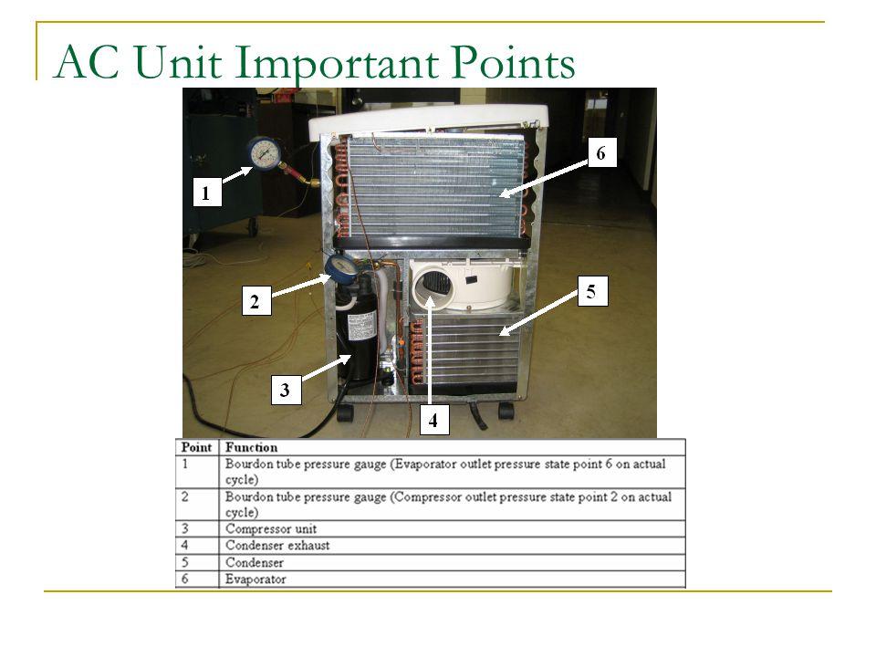 AC Unit Important Points