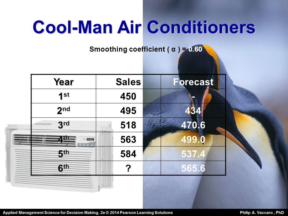 Cool-Man Air Conditioners YearSalesForecast 1 st 450- 2 nd 495434 3 rd 518470.6 4 th 563499.0 5 th 584537.4 6 th ?565.6 Smoothing coefficient ( α ) =