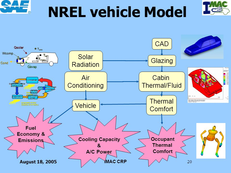 August 18, 2005IMAC CRP20 NREL vehicle Model CAD Thermal Comfort Vehicle Glazing Solar Radiation Cabin Thermal/Fluid Air Conditioning Fuel Economy & E