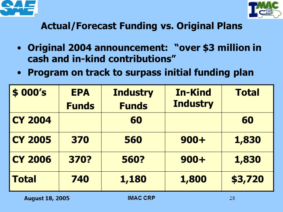 August 18, 2005IMAC CRP28 Actual/Forecast Funding vs. Original Plans Original 2004 announcement: over $3 million in cash and in-kind contributions Pro