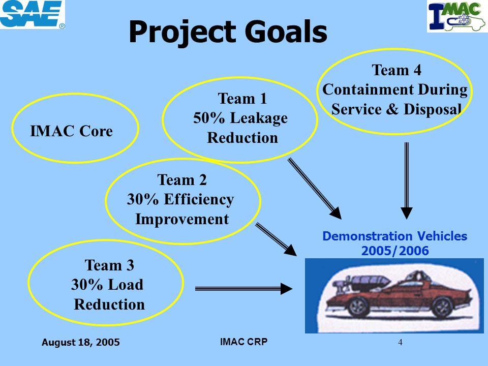 August 18, 2005IMAC CRP4 Project Goals IMAC Core Team 1 50% Leakage Reduction Team 3 30% Load Reduction Team 2 30% Efficiency Improvement Demonstratio