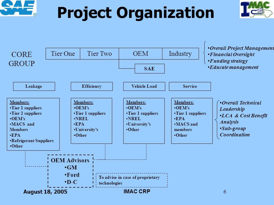 August 18, 2005IMAC CRP27 Team Four – Service Progress & Plans 6.