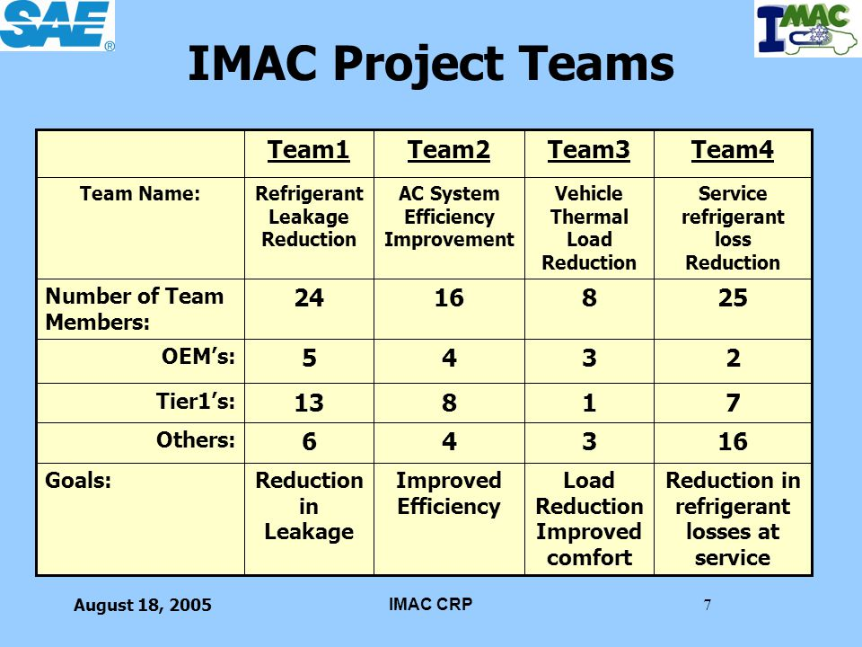 August 18, 2005IMAC CRP8 Team 1 Refrigerant Leakage Reduction Goal: –Reduce HFC-134a Mobile Air Conditioning System refrigerant direct emissions by 50%