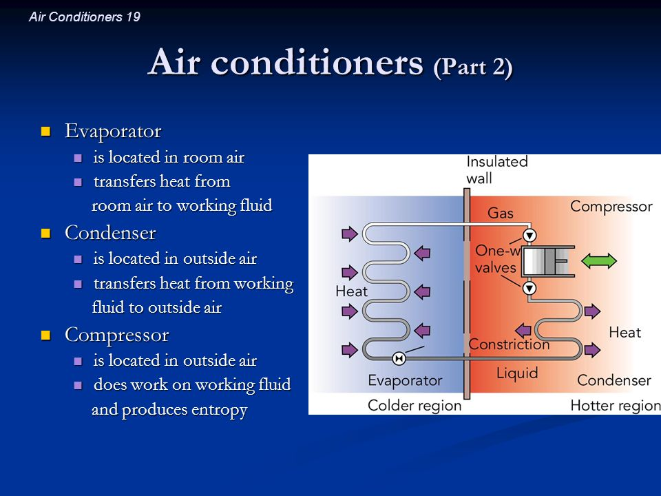 Air Conditioners 19 Air conditioners (Part 2) Evaporator Evaporator is located in room air is located in room air transfers heat from transfers heat f