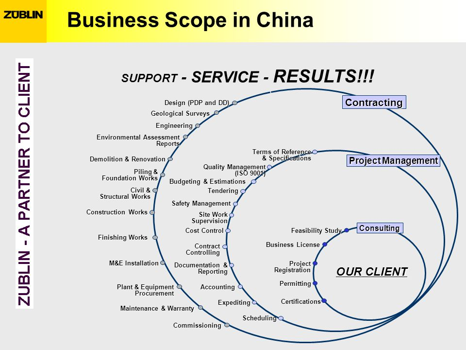 Business Scope in China OUR CLIENT Contracting Feasibility Study Business License ProjectRegistration Permitting Certifications Design (PDP and DD) Geological Surveys Engineering Demolition & Renovation Civil & Structural Works Construction Works Finishing Works M&E Installation Plant & Equipment Procurement Maintenance & Warranty Commissioning Scheduling Accounting Documentation & Reporting ContractControlling Cost Control Budgeting & Estimations Quality Management (ISO 9001) Project Management Consulting Terms of Reference & Specifications Expediting Environmental Assessment Reports Site Work Supervision Safety Management Tendering Piling & Foundation Works SUPPORT - SERVICE - RESULTS!!!