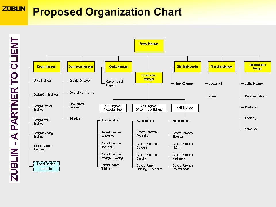 Proposed Organization Chart