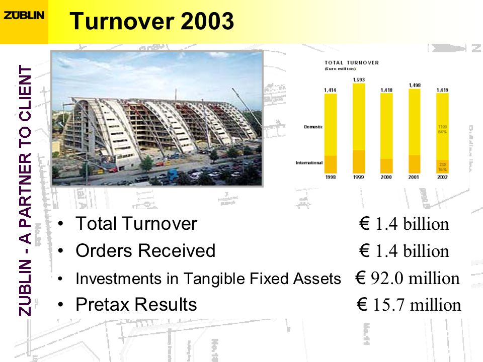 Turnover 2003 Total Turnover 1.4 billion Orders Received 1.4 billion Investments in Tangible Fixed Assets 92.0 million Pretax Results 15.7 million