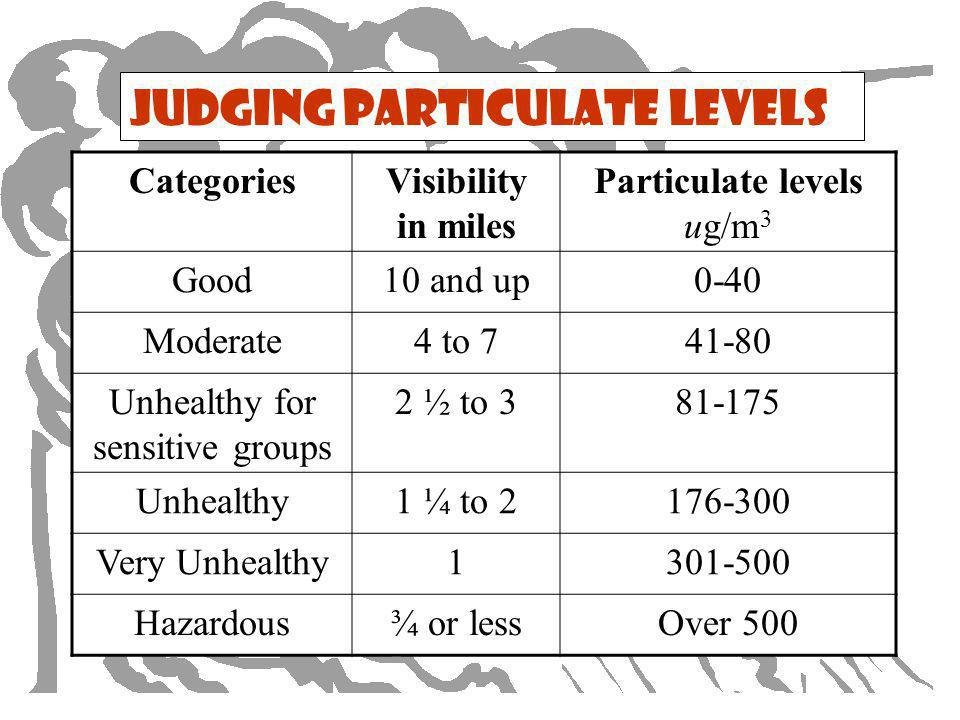 Judging Particulate Levels CategoriesVisibility in miles Particulate levels ug/m 3 Good10 and up0-40 Moderate4 to 741-80 Unhealthy for sensitive groups 2 ½ to 381-175 Unhealthy1 ¼ to 2176-300 Very Unhealthy1301-500 Hazardous¾ or lessOver 500