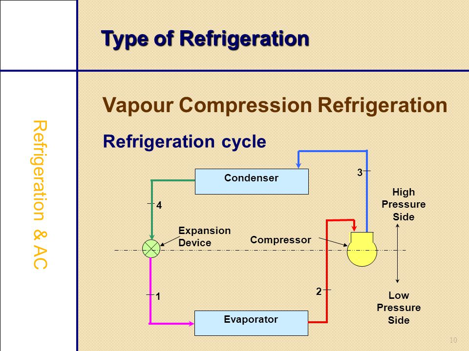 10 Type of Refrigeration Vapour Compression Refrigeration Refrigeration & AC Refrigeration cycle Condenser Evaporator High Pressure Side Low Pressure