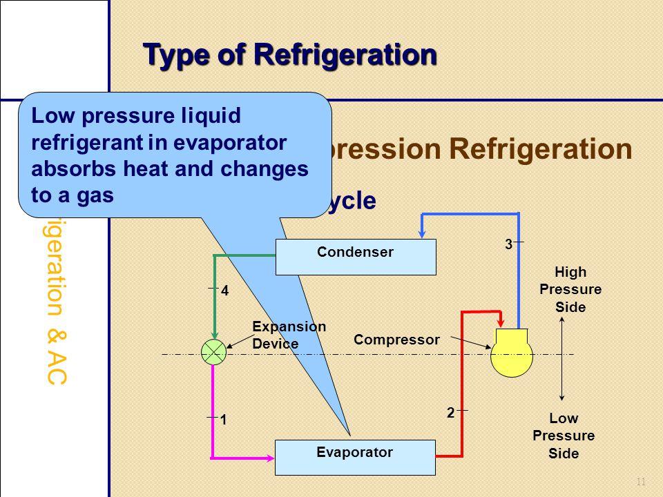 11 Type of Refrigeration Vapour Compression Refrigeration /Refrigeration & AC Refrigeration cycle Low pressure liquid refrigerant in evaporator absorb