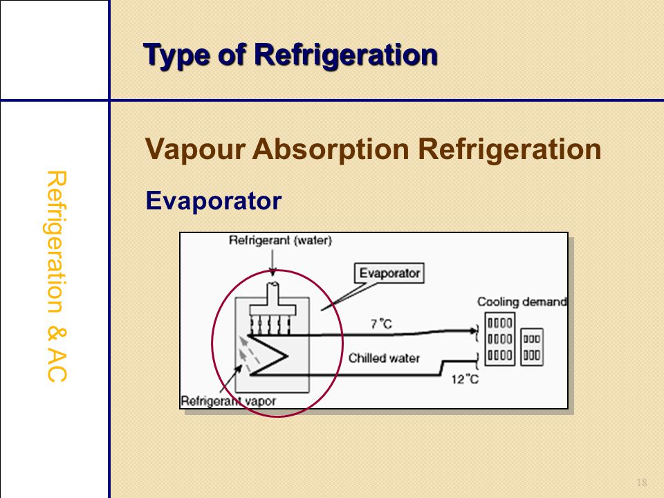 18 Type of Refrigeration Vapour Absorption Refrigeration Refrigeration & AC Evaporator