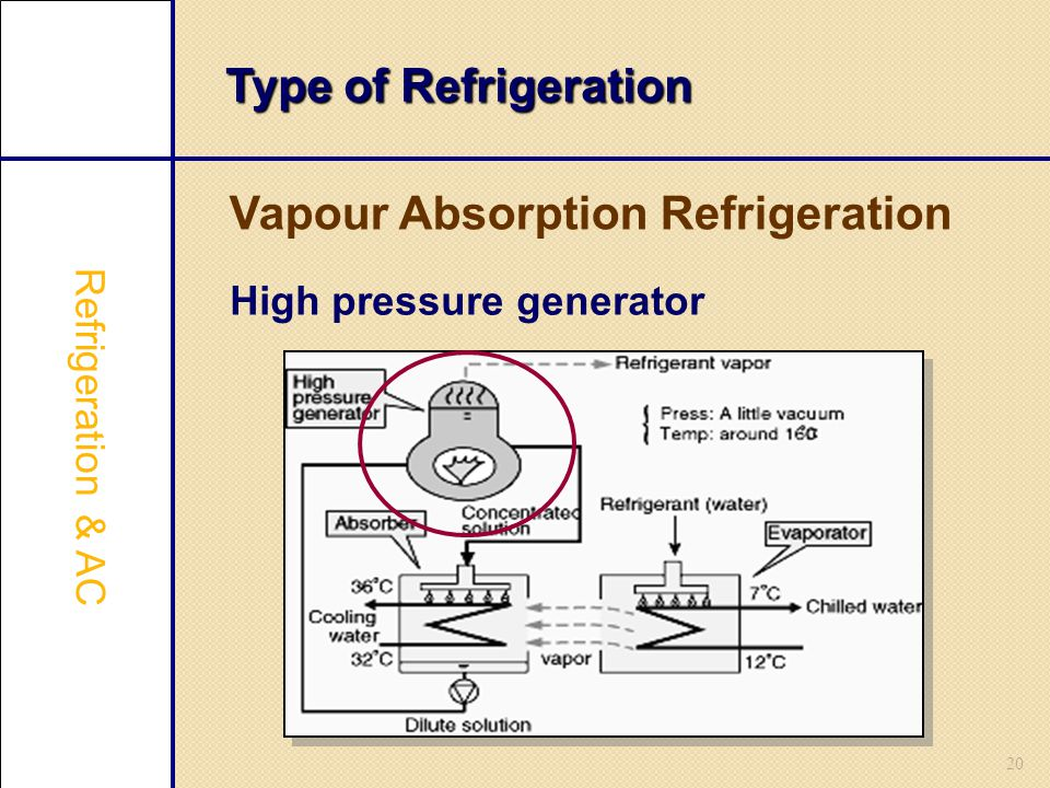 20 Type of Refrigeration Vapour Absorption Refrigeration Refrigeration & AC High pressure generator