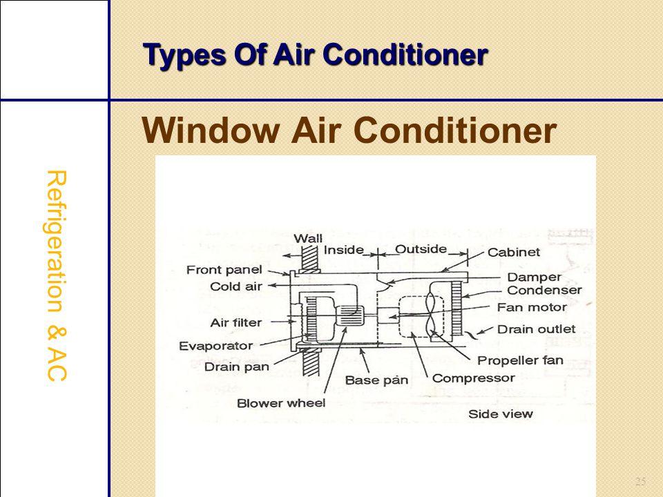 25 Types Of Air Conditioner Window Air Conditioner Refrigeration & AC