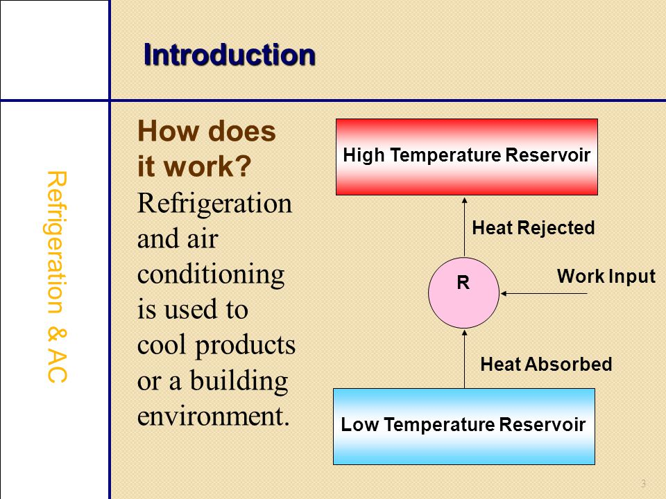 3 Introduction How does it work? Refrigeration and air conditioning is used to cool products or a building environment. Refrigeration & AC High Temper