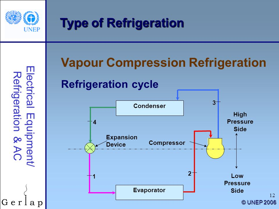 12 Type of Refrigeration Vapour Compression Refrigeration Electrical Equipment/ Refrigeration & AC © UNEP 2006 Refrigeration cycle Condenser Evaporato