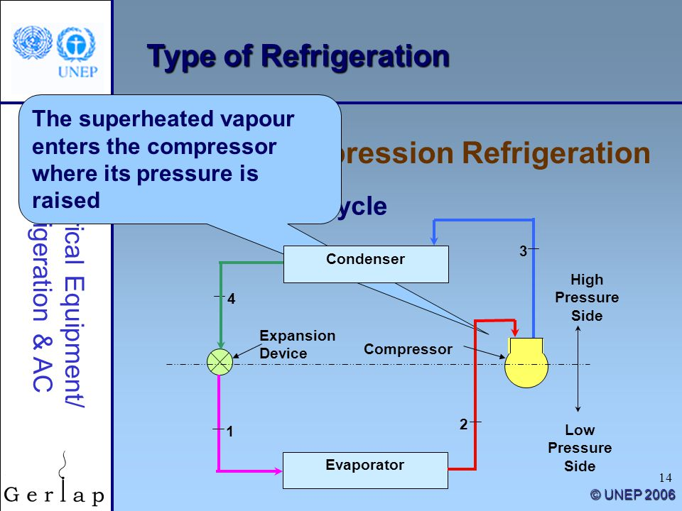 14 Type of Refrigeration Vapour Compression Refrigeration Electrical Equipment/ Refrigeration & AC © UNEP 2006 Refrigeration cycle The superheated vap