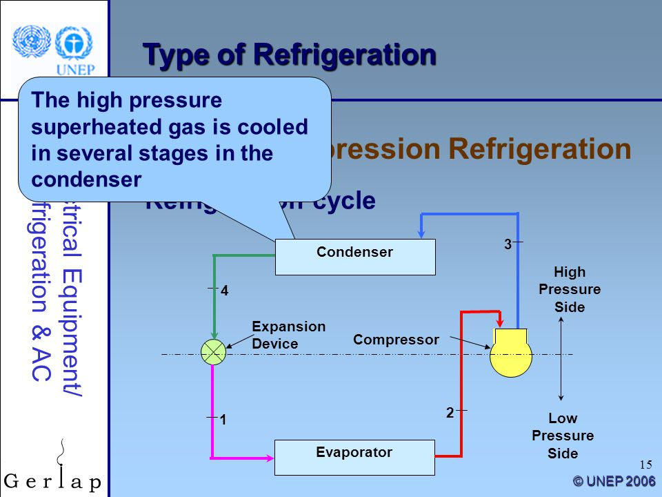 15 Type of Refrigeration Vapour Compression Refrigeration Electrical Equipment/ Refrigeration & AC © UNEP 2006 Refrigeration cycle The high pressure s