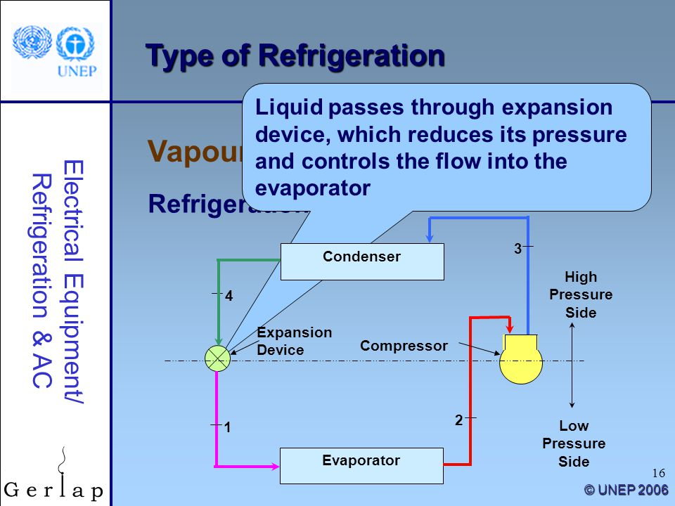 16 Type of Refrigeration Vapour Compression Refrigeration Electrical Equipment/ Refrigeration & AC © UNEP 2006 Refrigeration cycle Liquid passes throu
